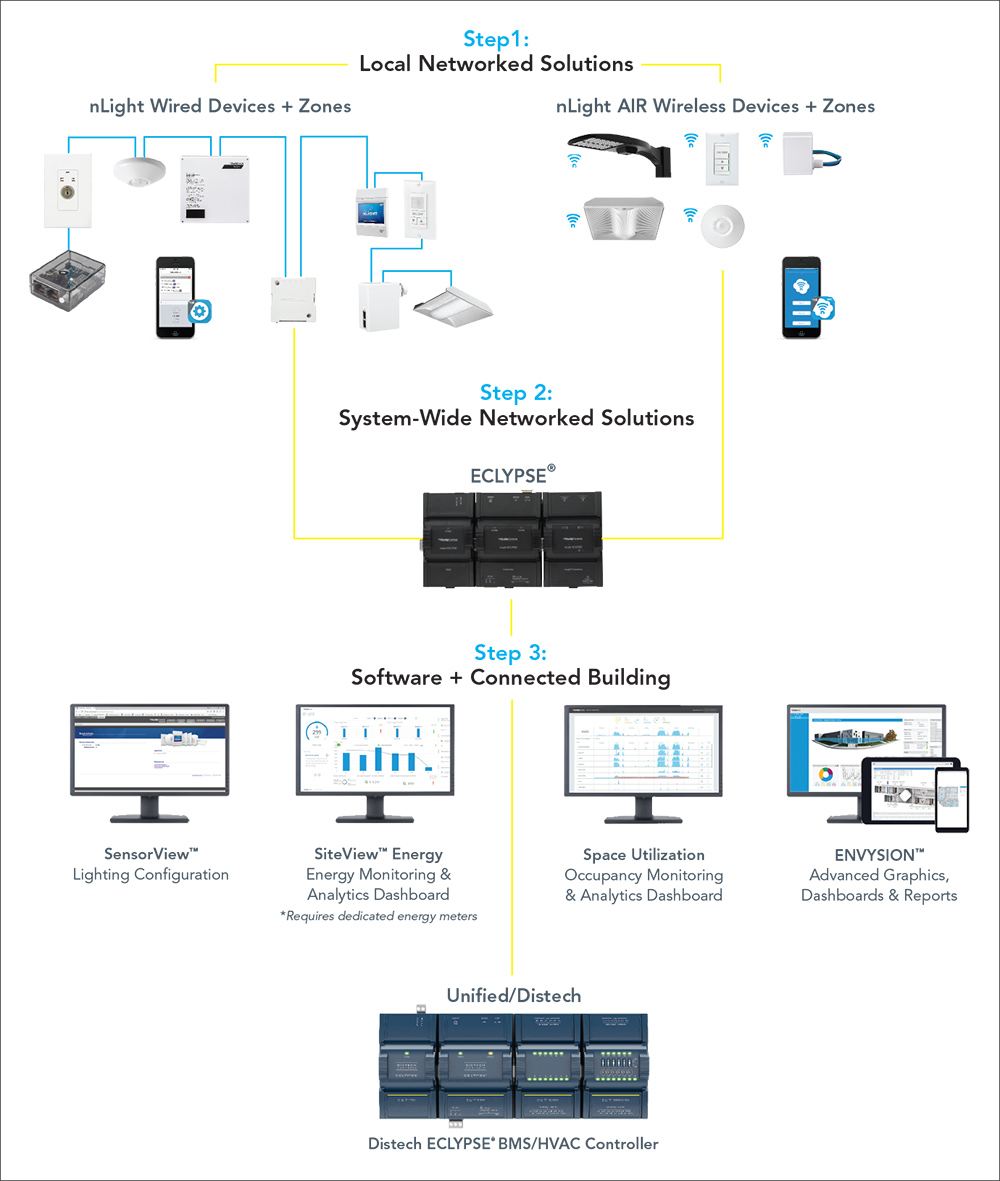 nLight Systems solutions graphic